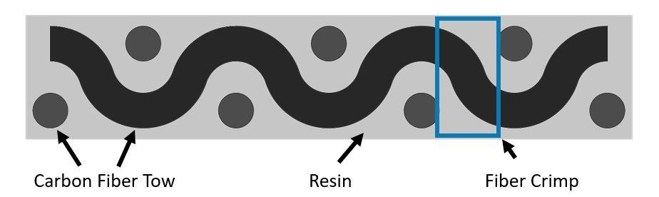 Plain weave crimp diagram carbon fiber sheet